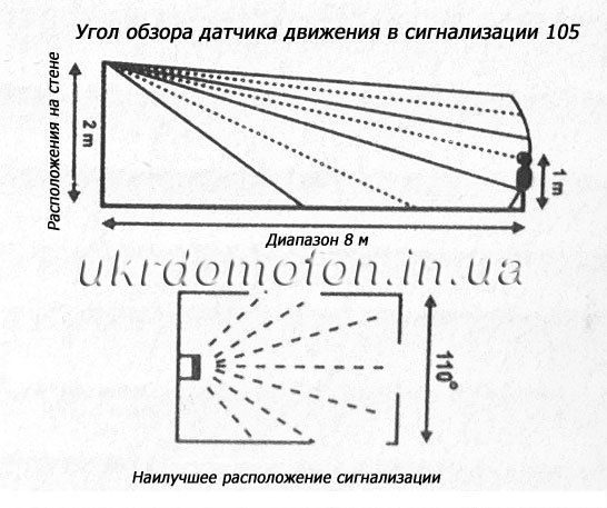 Угол обзора сигнализации 105 - схема